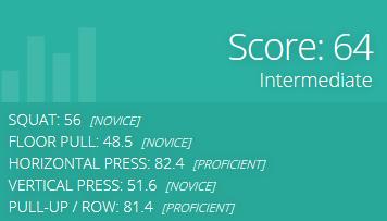 symmentric score